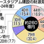 広島サッカースタジアム深読み会議『その69』莫大な建設費!『この数字』で足りるのか?『便乗』はやめてくれよ~!